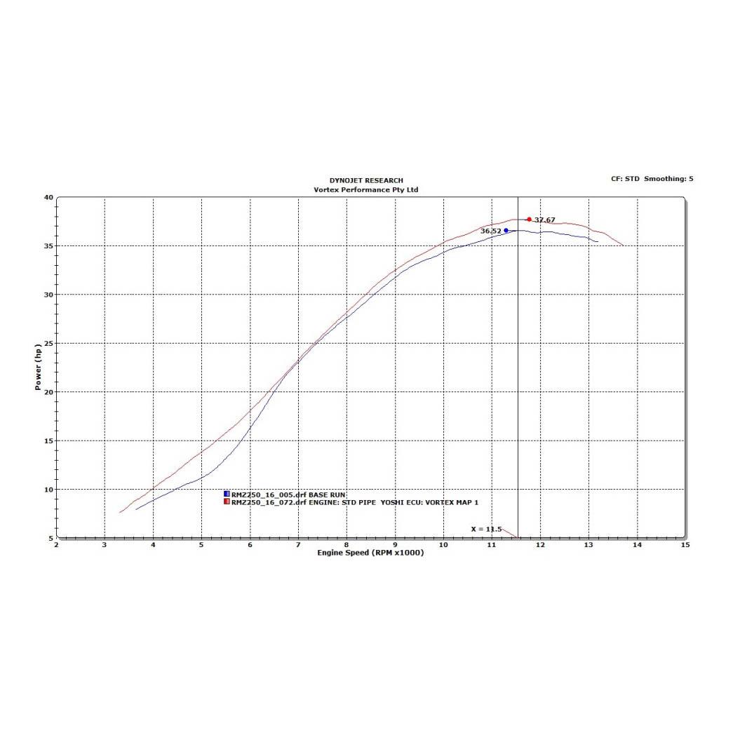 Vortex Ecu Zndbox Fr Suzuki Rmz 250 2016 Rm Engine Diagram Zurck Alle Artikel Zeigen Aus Cdi
